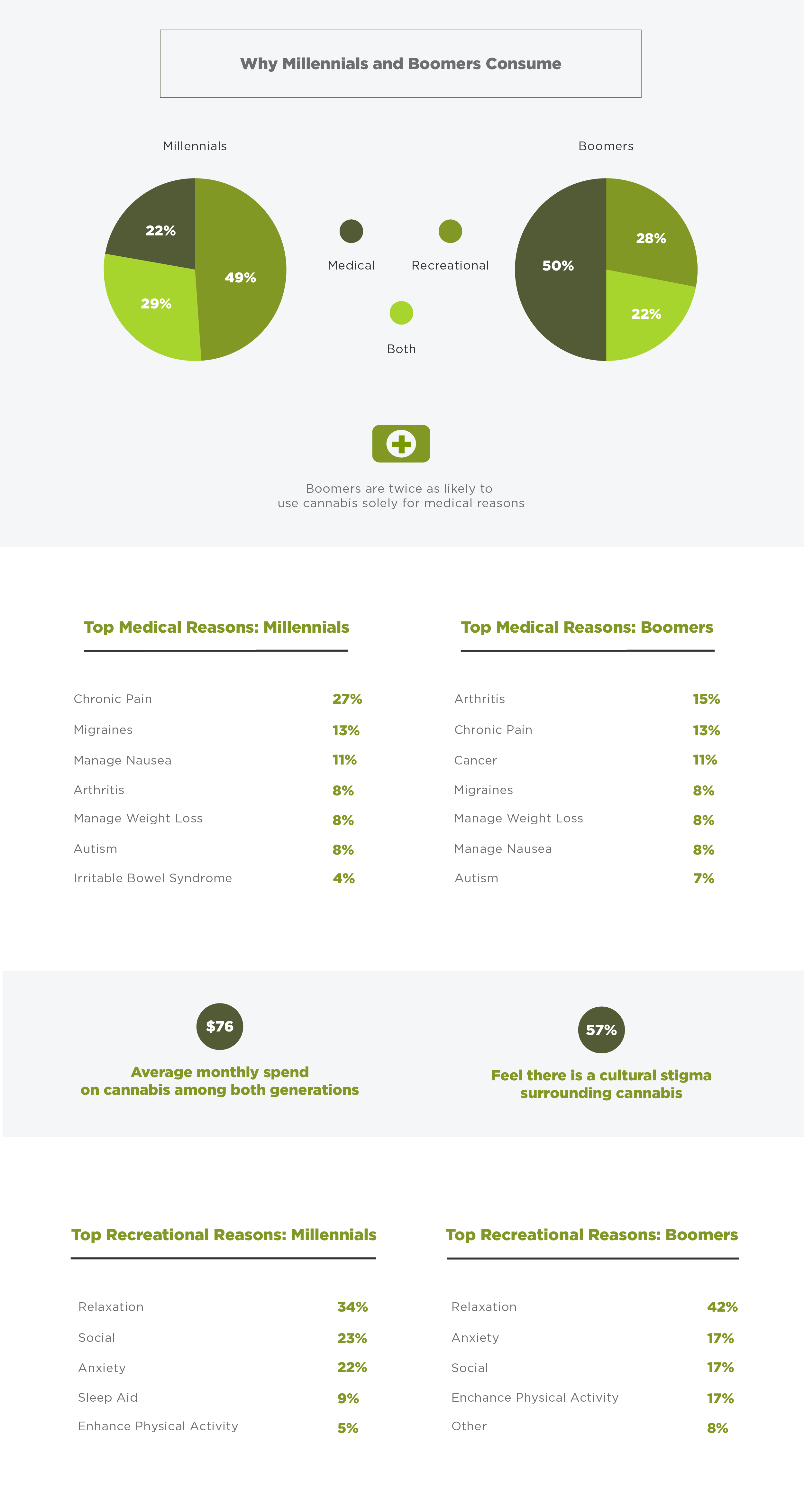 Reasons boomers and millennials consume marijuana survey graph